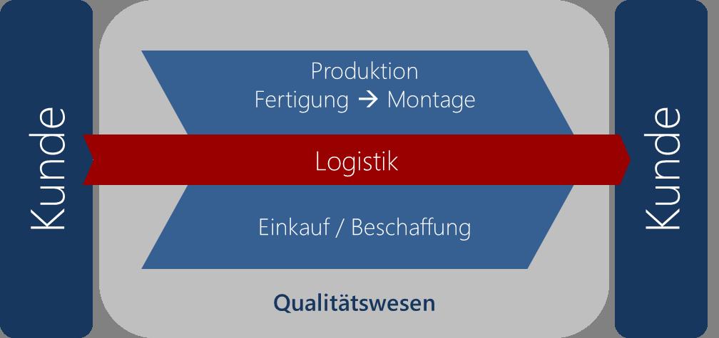 Produktgenerierung